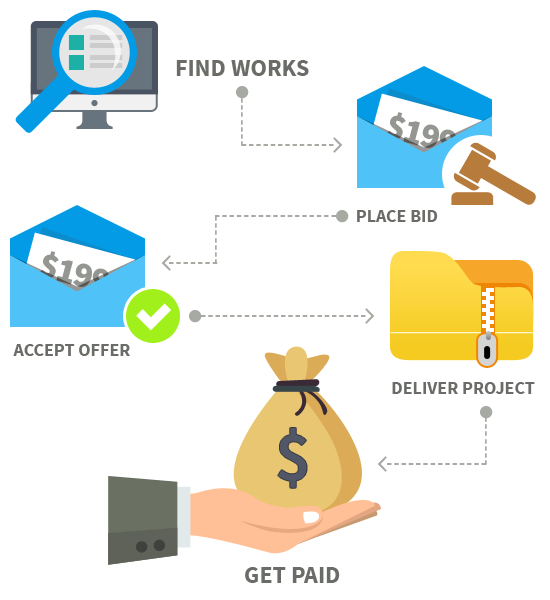How does it work for freelancers Image